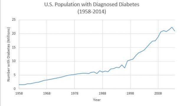 The Cdc Reported That 29 Million People In The United States 9 3 Have Diabetes And 27 Are Undiagnosed